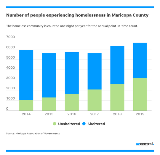 Number of Homeless in Phoenix, AZ
